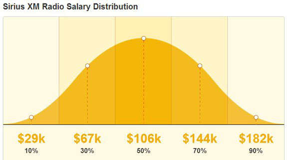 average salary at sirius