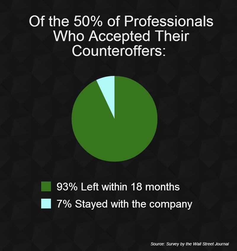 counter offer job