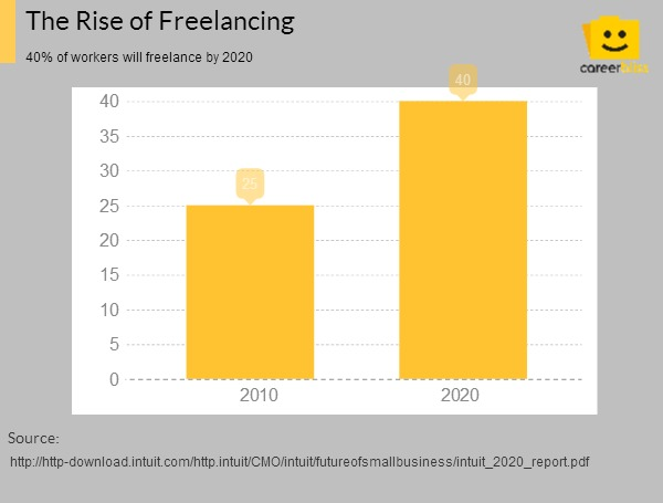 40 Of Workers Will Freelance By 2020 Here S How To Get Started Careerbliss