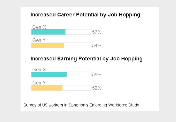 Job Hopping Among Gen Y and Gen X
