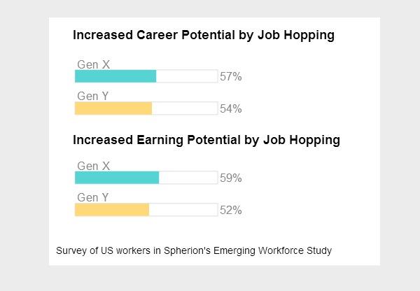 Job Hopping Among Gen Y And Gen X  Job Hopping Resume
